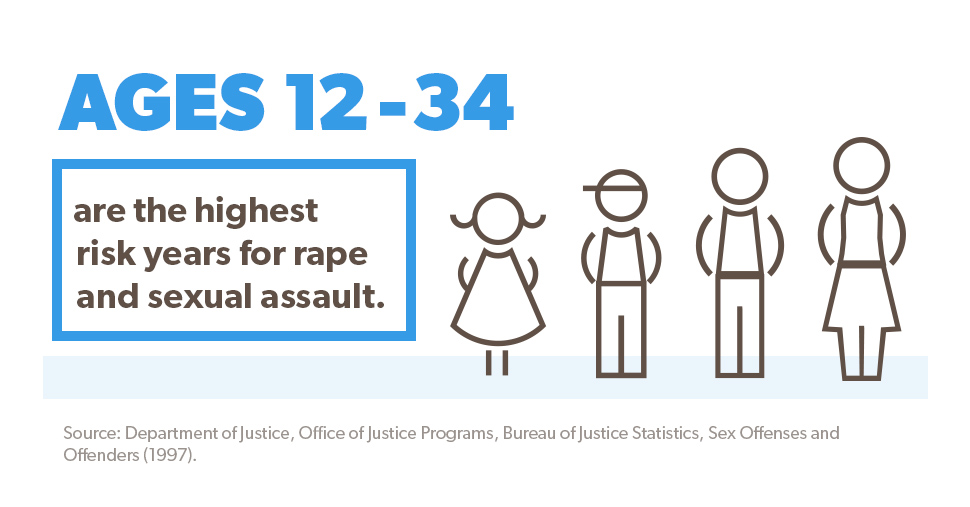 Ages 12-34 are the highest risk years for rape and sexual assault.